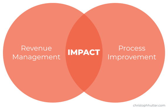 Revenue Management + Process Improvement = Impact